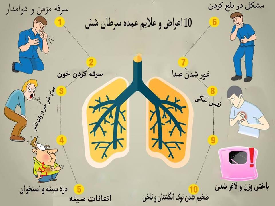 ۱۰ اعراض وعلایم عمده سرطان شش